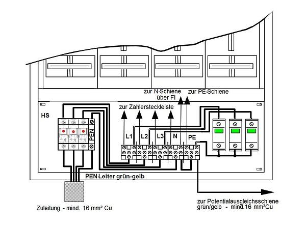 ooe-ausfuehrungsbestimmungen.at - Netz. OÖ. GmbH - [3.1] Direktmessung